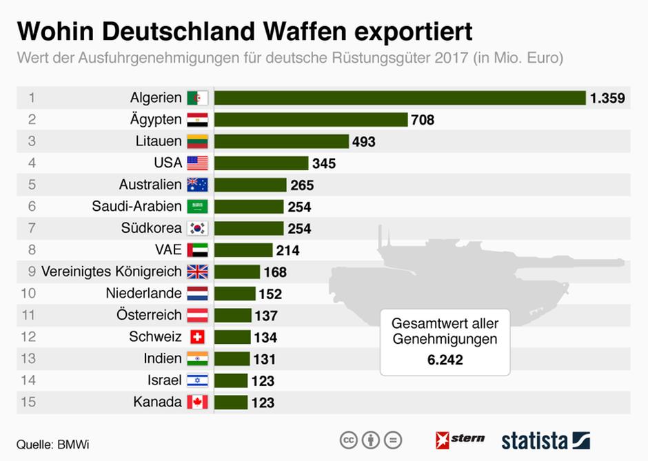 Waffenexporte