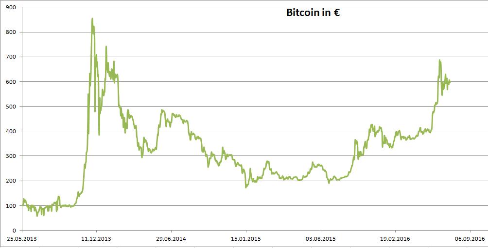 Bitcoin Kurs-Historie Stand 2016
