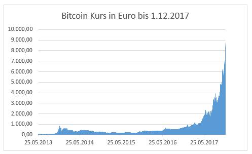 Bitcoin Kurshistorie bis 1.12.2017 (Quelle: finanzen.net)
