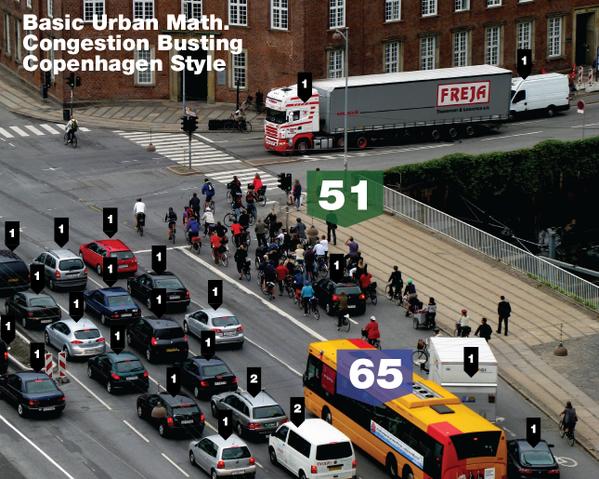 Platzverbrauch durch verschiedene Verkehrsmittel