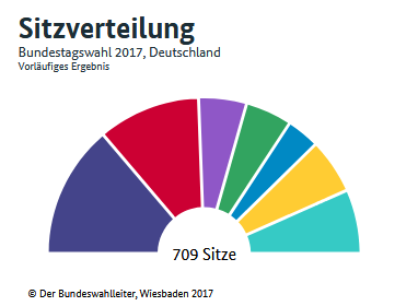 Sitzverteilung BTW 2017