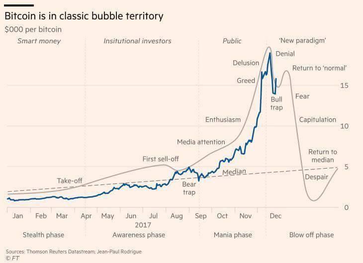 Typischer Blasenverlauf