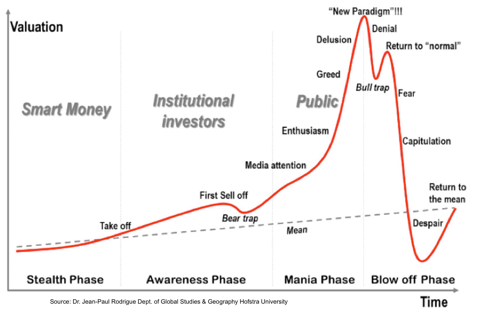 Four Stages Chart nach Garner