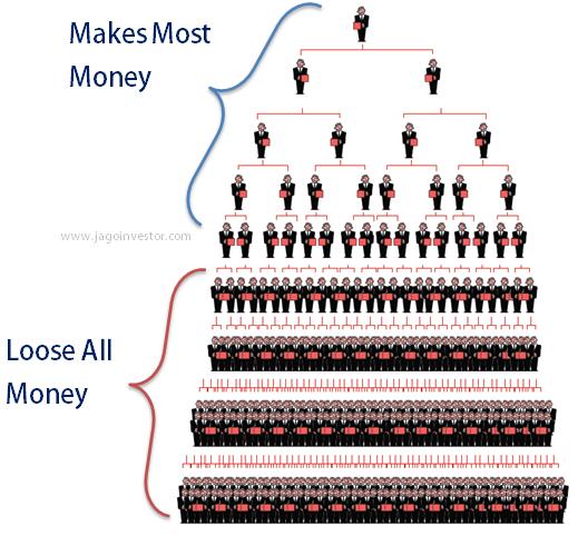 Wie MLM / Pyramiden-Systeme arbeiten