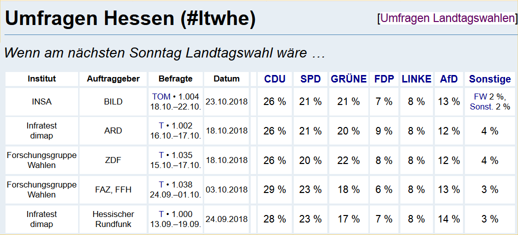 Meinungsumfragen Hessen